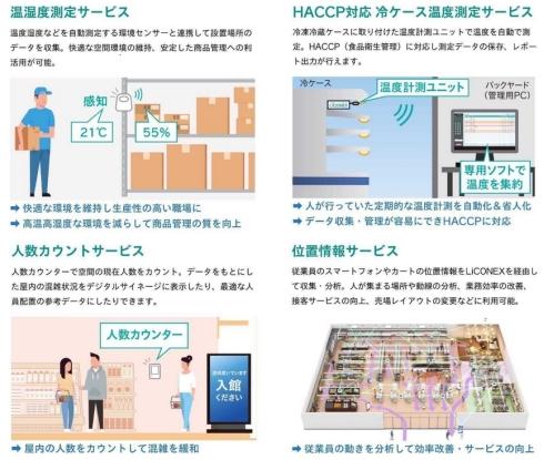 「LiCONEXパートナー制度」で提供するサービスのイメージ