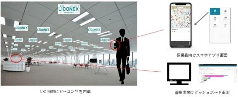「LiCONEX働き方改革支援」の導入イメージ