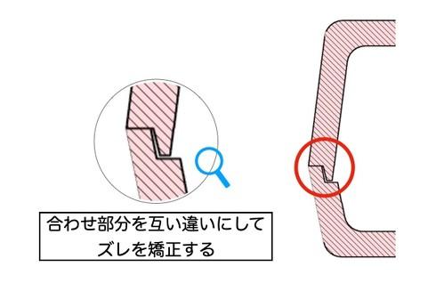 合わせ部分を互い違いの形状にしてズレを矯正する