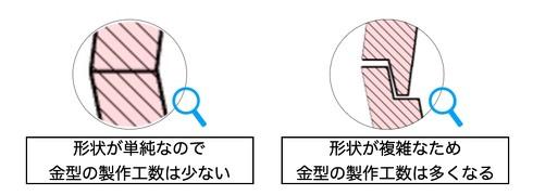 合わせ部分の形状と金型の製作工数の関係