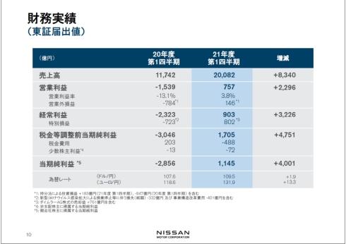 日産自動車の2021年度第1四半期業績