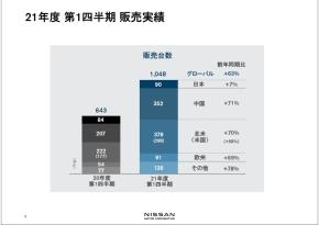 2021年度第1四半期の日産自動車の販売実績