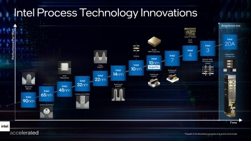 進化を続けてきたインテルの半導体製造プロセス