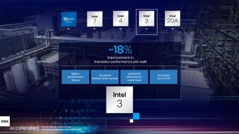 「Intel 3」では消費電力1W当たりのトランジスタ性能が18%向上する見込み