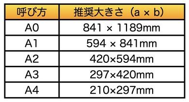 A列サイズ(第1優先)単位mm
