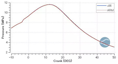 ガソリンエンジン燃焼解析による内部圧力の時系列の推移