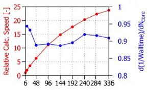 コア数増大に対する計算速度向上率
