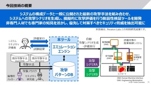 「A2P2V」のシステム構成
