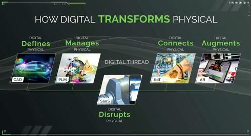 デジタルがフィジカルをどのように変えていくのか