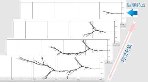 化学強化ガラスの破壊パターンの数値解析結果