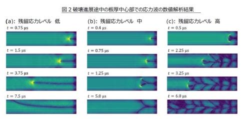 破壊進展途中の板厚中心部における応力波の数値解析結果(クリックで拡大) 出典:AGC