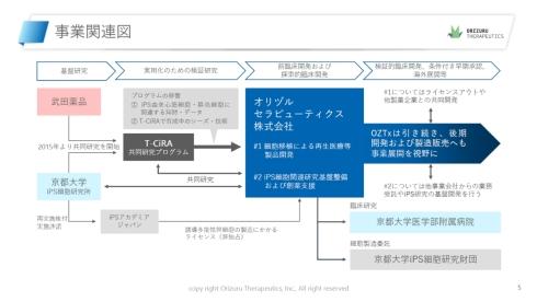オリヅルセラピューティクスの事業関連図