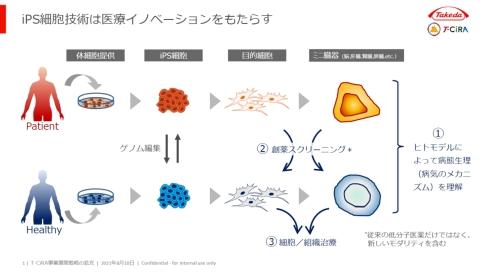 iPS創薬のイメージ