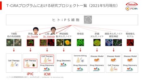 T-CiRAで進められている研究プロジェクト