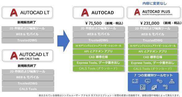 """""""生まれ変わったAutoCAD""""の製品構成と提供価格について"""