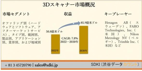 3Dスキャナー市場は2030年までに85.9億ドルに