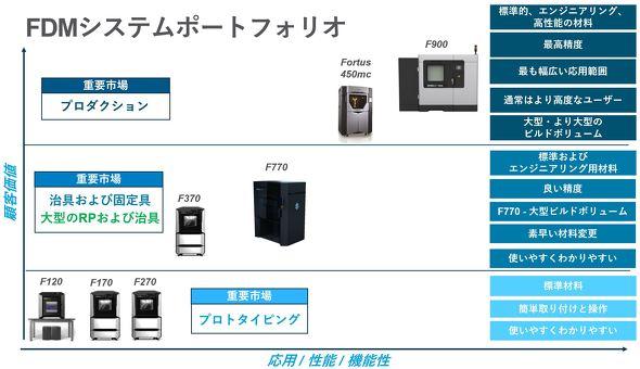 ストラタシスのFDMシステムポートフォリオについて