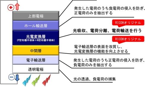 フレキシブル環境発電デバイスの構造