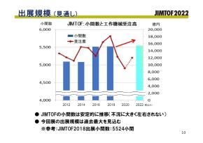 JIMTOF2022の出展規模見通し