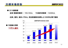JIMTOF2022の目標来場者数