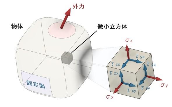 微小立方体に作用する6種類の応力