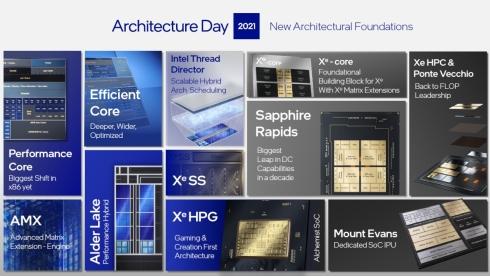 「Intel Architecture Day 2021」で発表したさまざまな技術