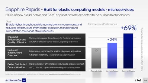データセンター向けで重視されるマイクロサービスの処理性能も向上している