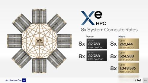 「Xe HPC」のスタックは最大8つまで接続可能