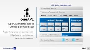 「oneAPI」で解決