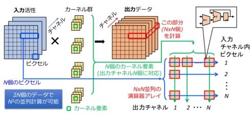 直積型並列演算の概念図