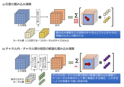 畳み込み演算の分割と枝刈りされたカーネルにおける処理効率化