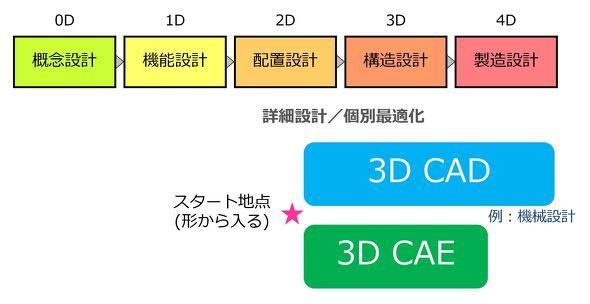 3Dを起点としたものづくり