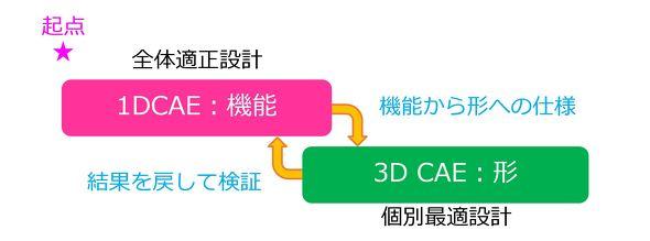 1DCAEと3D CAEの関係