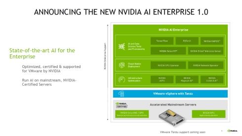 「NVIDIA AI Enterprise」の構成