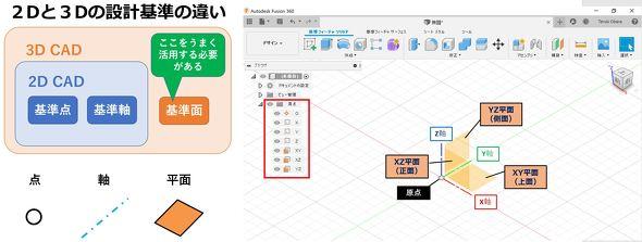 2D設計と3D設計における設計基準の違いと、3D CAD(Fusion 360)で軸と平面を表示した画面例