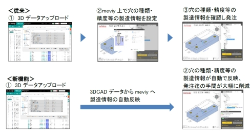 新機能により3D CADデータから「meviy」に製造情報を自動反映できるようになった