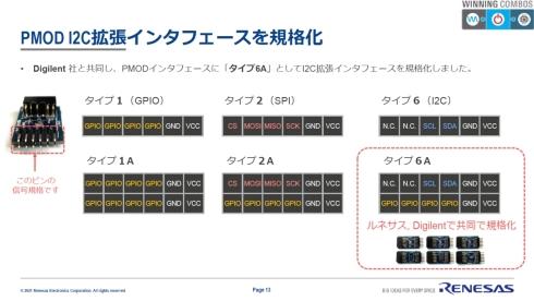 新たなPmodインタフェース「タイプ6A」を規格化