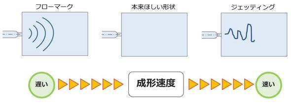 樹脂の射出速度(成形速度)が原因でフローマークやジェッティングが発生する