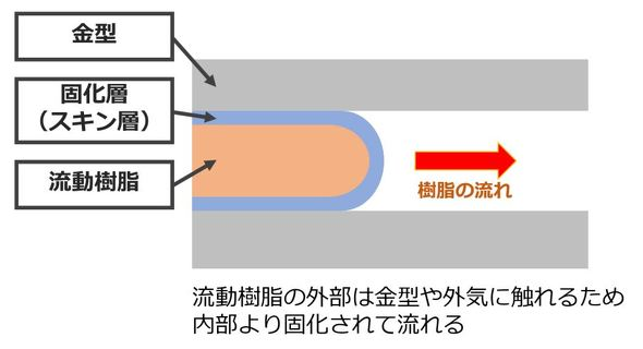 金型内の樹脂の流れ。溶融された樹脂が金型内部を流れるが、その外部と内部とでは温度差があり、金型や外気に触れる外部の方が固化が進んでいる