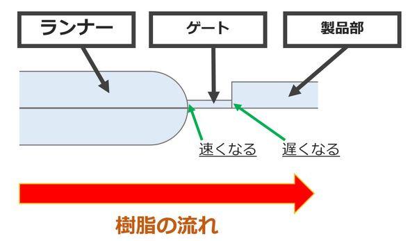 フローマークは樹脂の流動速度が遅くなるゲート付近でよく発生する