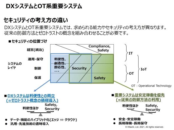 DXシステムと重要システムにおけるセキュリティの考え方の違い