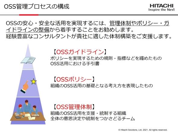 OSS管理プロセスの構成