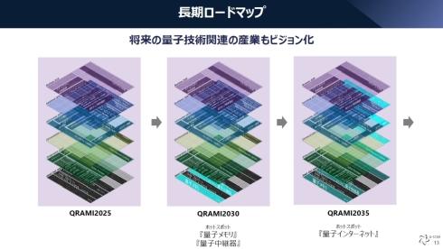 「QRAMI」の長期ロードマップのイメージ