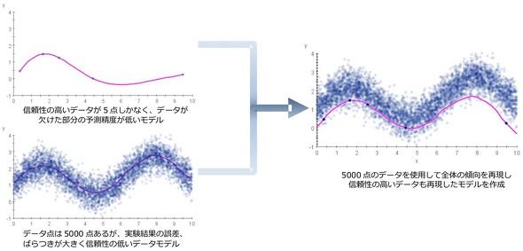 誤差の多いデータや大規模データからでも容易に応答曲面モデルを作成可能に