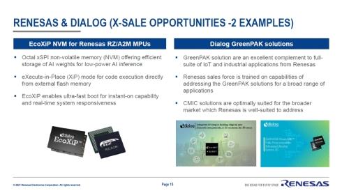 IoT・インフラ事業におけるDialog製品とのクロスセル