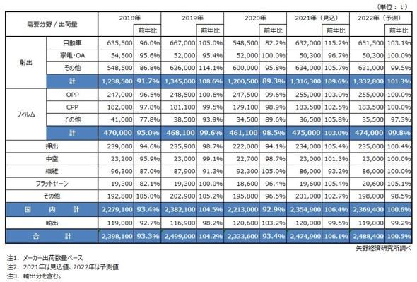 需要分野別PP市場規模推移/予測