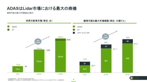 ADASや自動運転技術を搭載する新型車の世界市場規模(左)と金額ベースのLiDAR市場規模(右)
