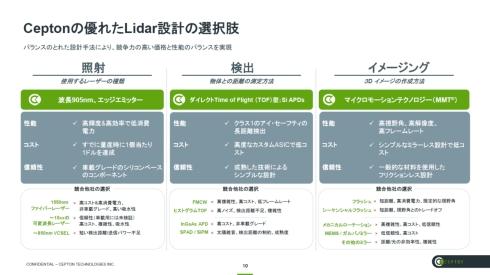 LiDARの性能と低コストを実現する3つの要素