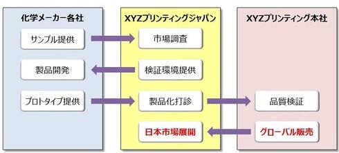 オープンマテリアルプロジェクトの概要図