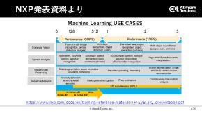2.3TOPSの処理能力があれば、高度なAI処理に対応可能